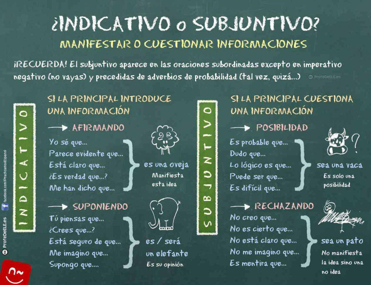 Subjuntivo Indicativo